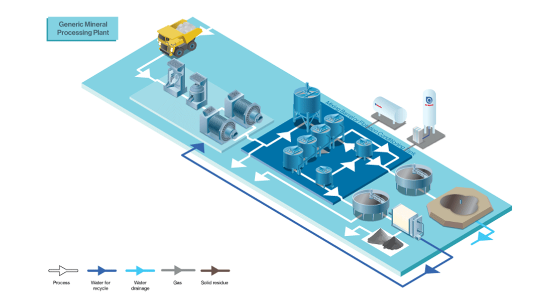 MINING - Generic Mineral Processing Plant diagram