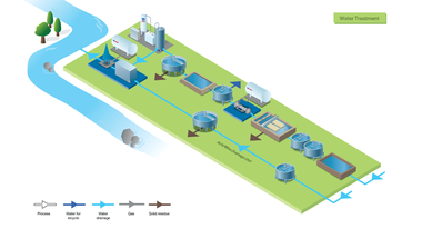 Mining - Water treatment