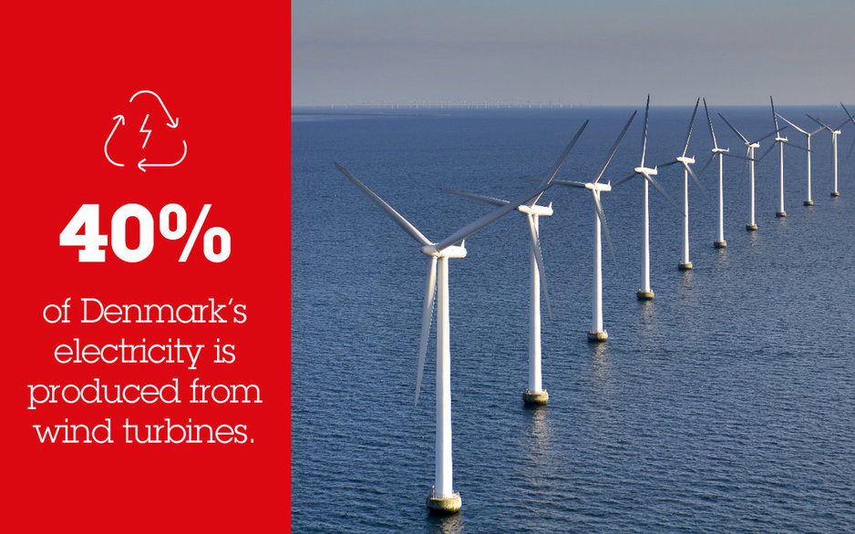 40% of Denmark's electricity is produced from wind turbines