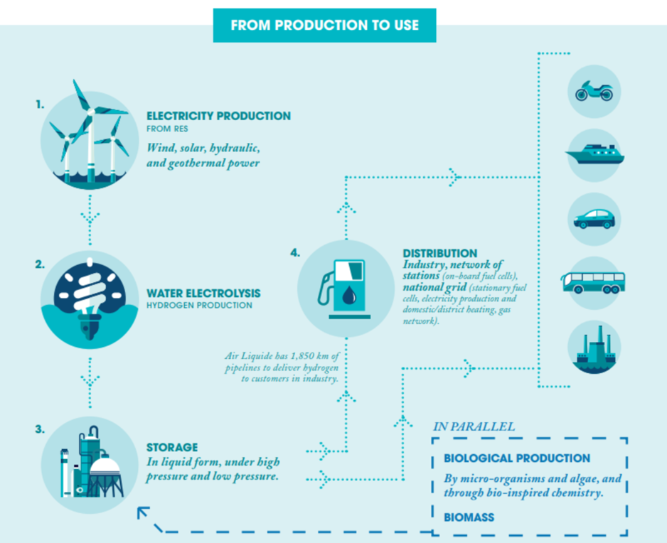 Other solutions, such as the production of hydrogen from biomethane, encourage a circular economy based on the transformation of household or agricultural waste, for example.