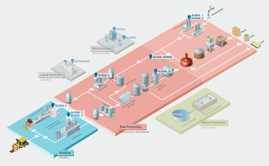 Air Liquide beer processing workflow