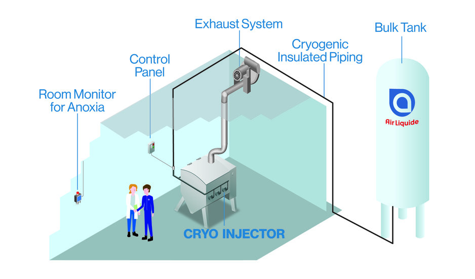 Diagram of a typical bottom-injection cryogenic installation at customer site