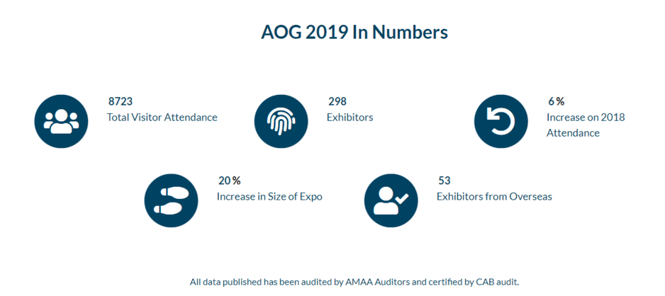 AOG 2019 in Numbers Infographic