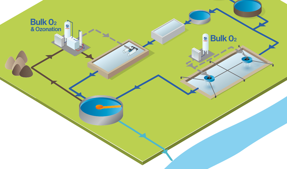 Air Liquides solution for effective Water Treatment